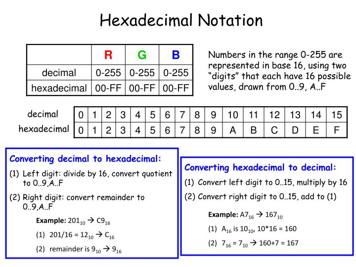 Hexadecimal Notation