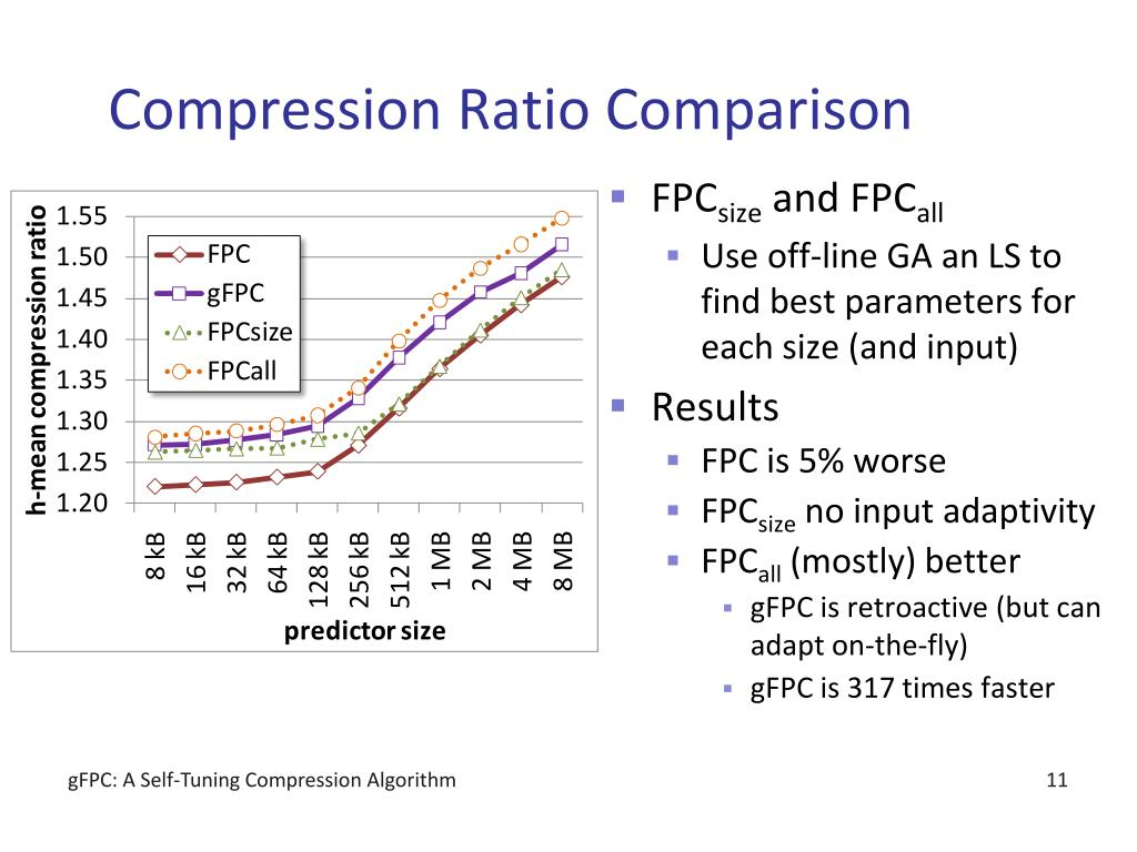 PPT - gFPC: A Self-Tuning Compression Algorithm PowerPoint