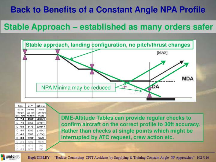 Back to Benefits of a Constant Angle NPA Profile