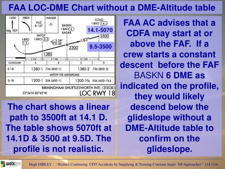FAA LOC-DME Chart without a DME-Altitude table
