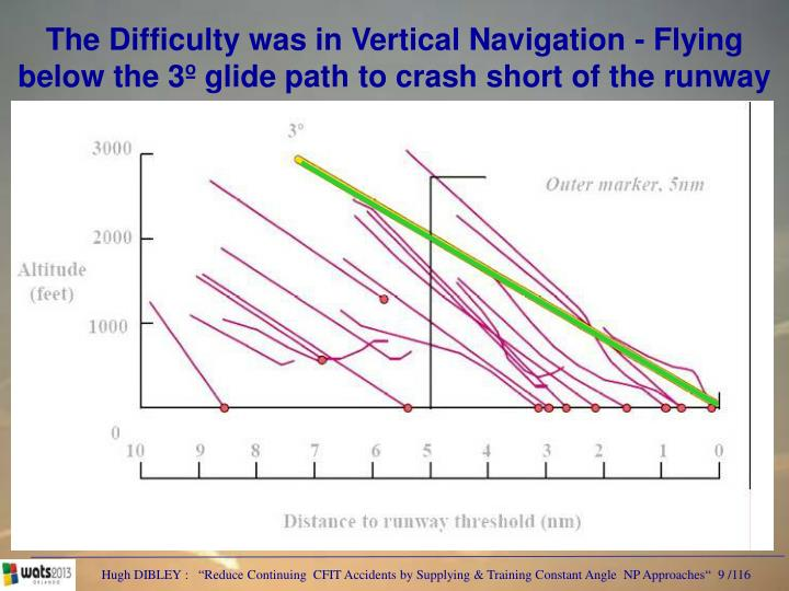 The Difficulty was in Vertical Navigation - Flying below the 3º glide path to crash short of the runway