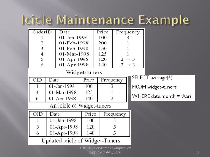 Icicle Maintenance Example