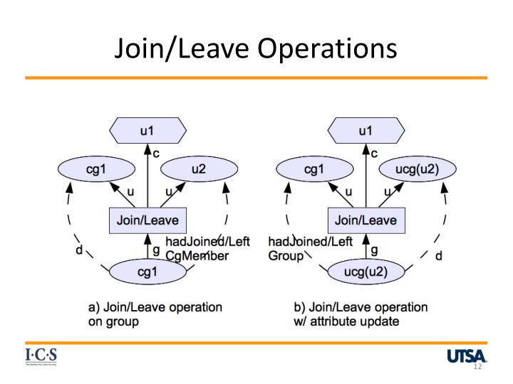 Join/Leave Operations
