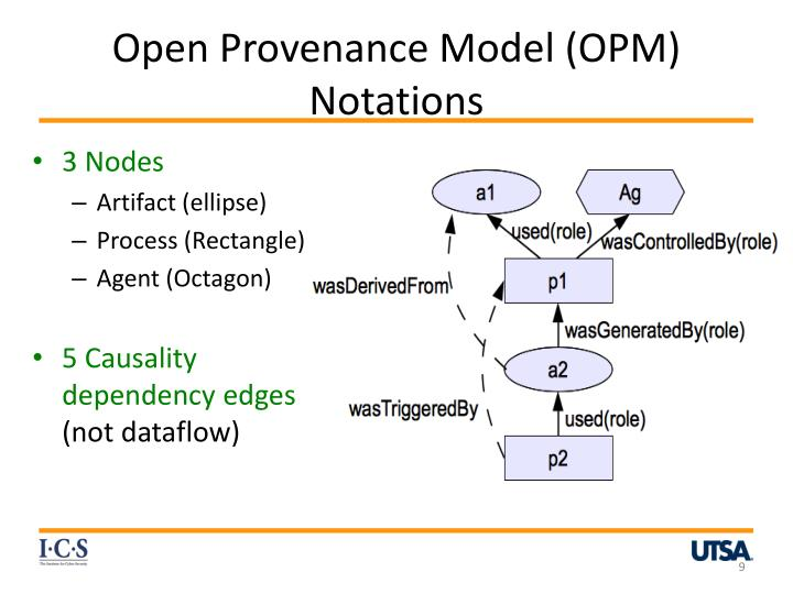 Open Provenance Model (OPM) Notations