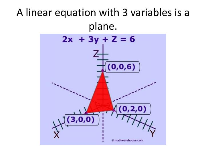 A linear equation with 3 variables is a plane