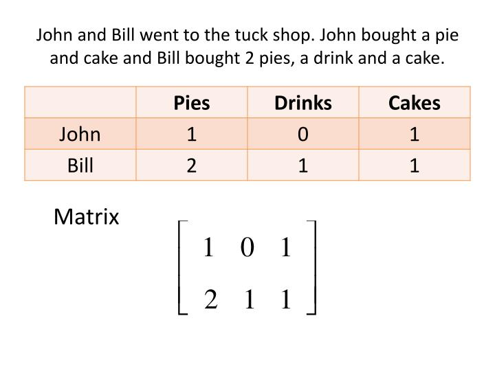 John and Bill went to the tuck shop. John bought a pie and cake and Bill bought 2 pies, a drink and a cake.