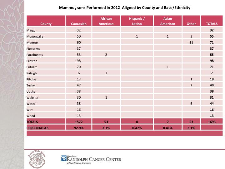 Mammograms Performed in 2012