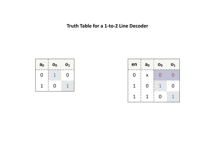 Truth Table for a 1-to-2 Line Decoder