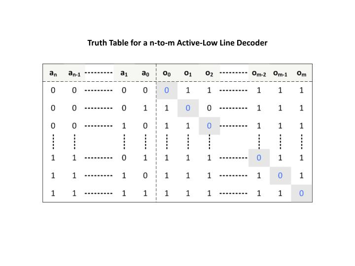 Truth Table for a n-to-m Active-Low Line Decoder