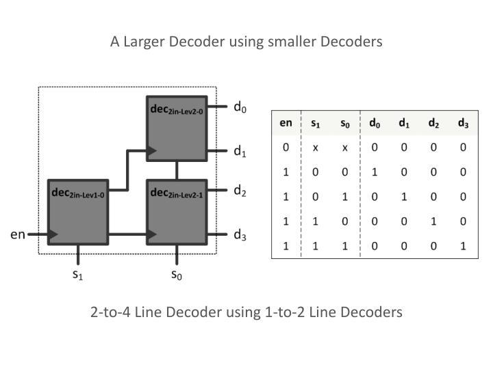 A Larger Decoder using smaller Decoders
