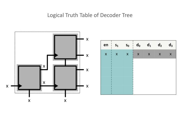 Logical Truth Table of Decoder Tree