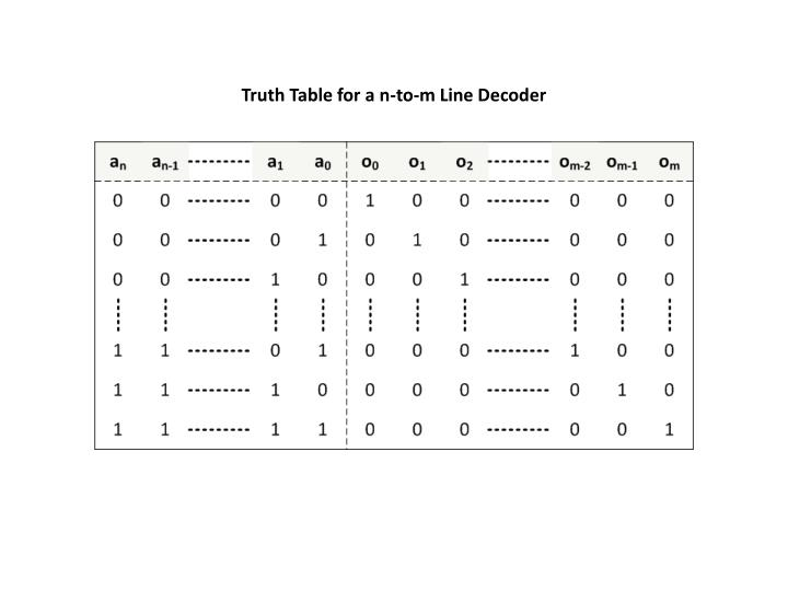 Truth Table for a n-to-m Line Decoder