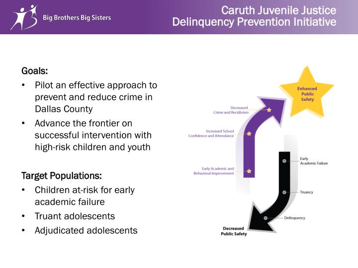 Caruth juvenile justice delinquency prevention initiative