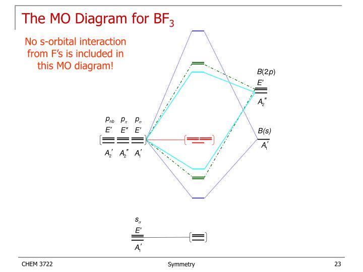 Ppt - Molecular Symmetry Powerpoint Presentation