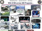 with 15b across 200 programs