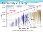 luminosity vs energy