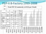 pep ii b factory 1999 2008