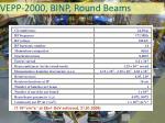 vepp 2000 binp round beams