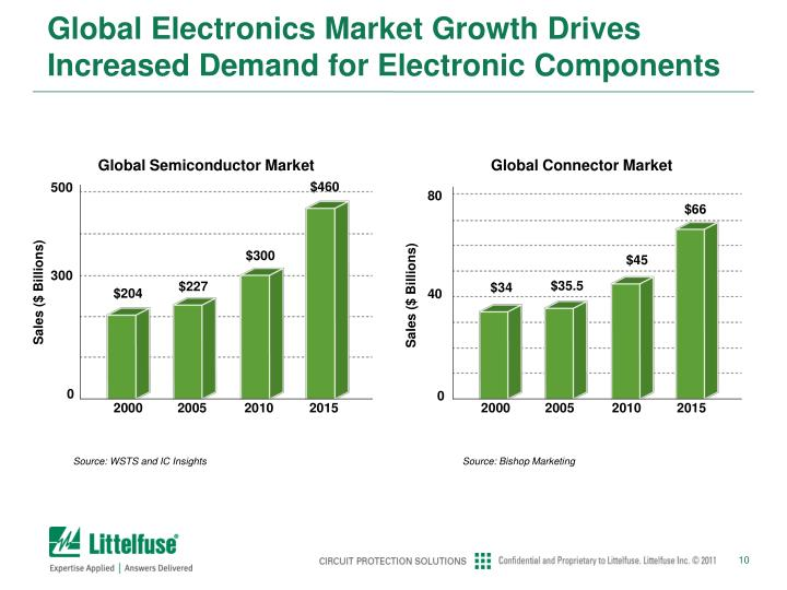 Global Electronics Market Growth Drives Increased Demand for Electronic Components