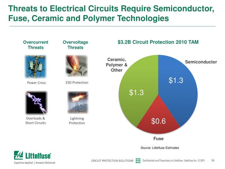 Threats to Electrical Circuits Require Semiconductor, Fuse, Ceramic and Polymer Technologies
