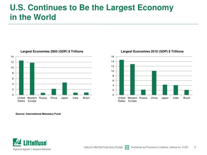 U s continues to be the largest economy in the world
