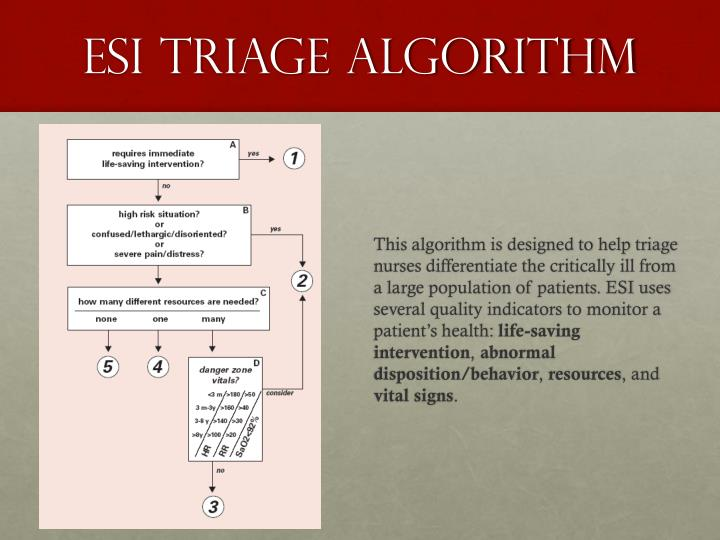 nurse triage algorithms suspected stroke algorithm goals for