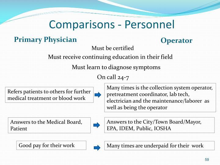Comparisons - Personnel