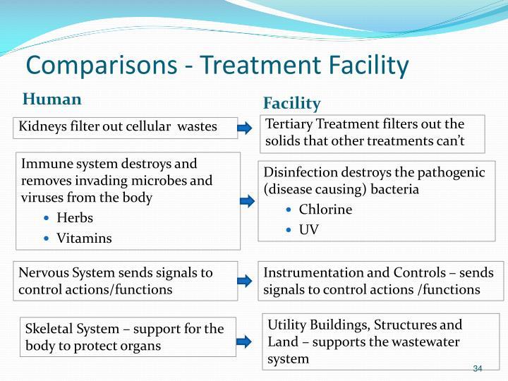 Comparisons - Treatment Facility