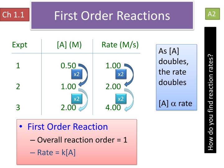 First Order Reactions