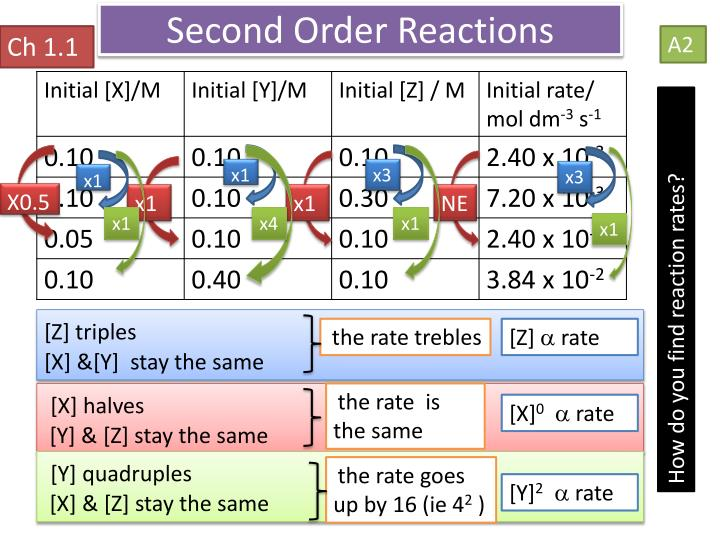 Second Order Reactions