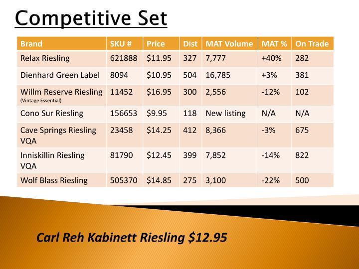 Competitive Set