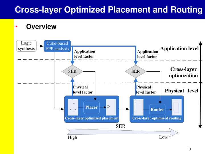 Cross-layer Optimized Placement and Routing