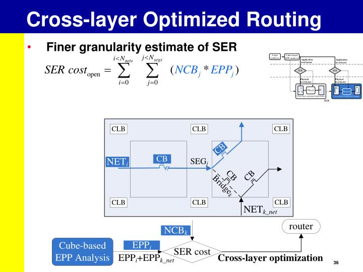 Cross-layer Optimized Routing