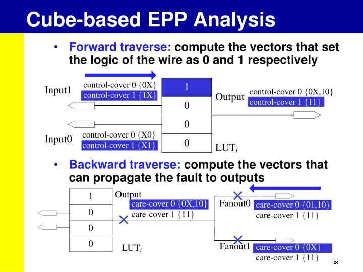 Cube-based EPP Analysis