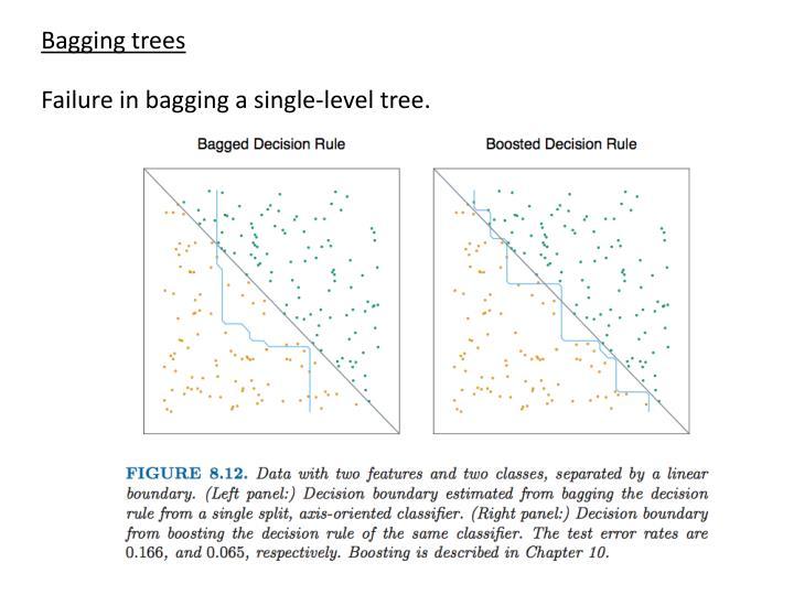 Bagging trees