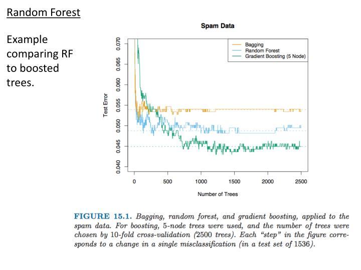 Random Forest
