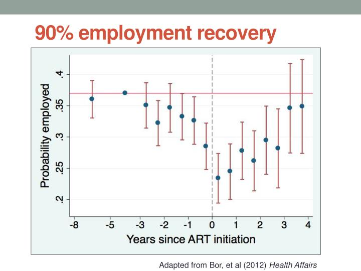 90% employment recovery