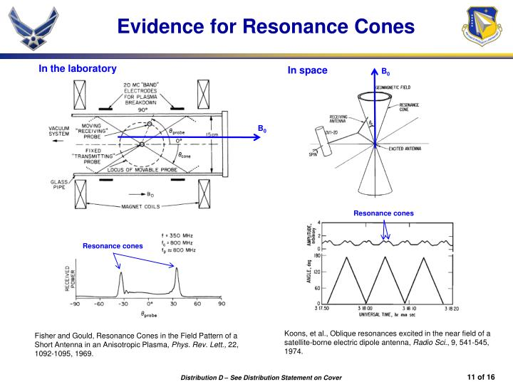 Evidence for Resonance Cones