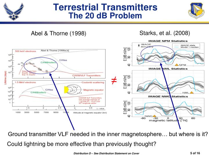 Terrestrial Transmitters