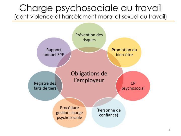 Ppt pr vention des risques psychosociaux et bien tre au - Grille d identification des risques psychosociaux au travail ...