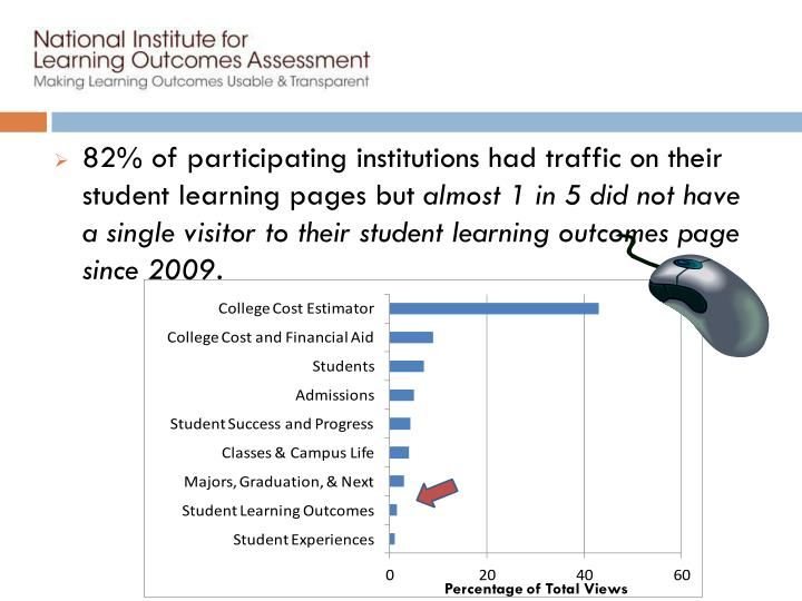 82% of participating institutions had traffic on their student learning pages but