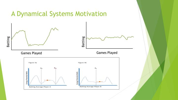 A Dynamical Systems Motivation