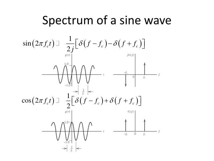 Spectrum of a sine wave