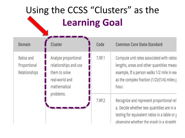 """Using the CCSS """"Clusters"""" as the"""