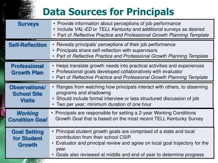Data Sources for Principals