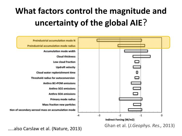 What factors control the magnitude and uncertainty of the global AIE