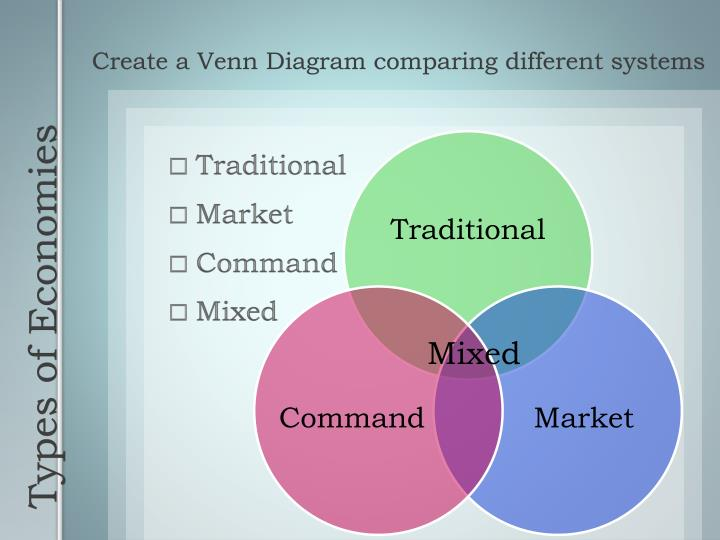 Create a Venn Diagram comparing different systems