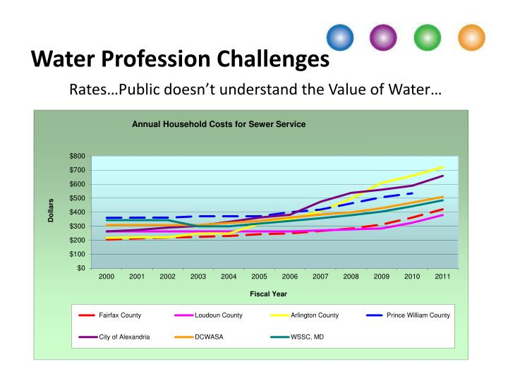 Water Profession Challenges