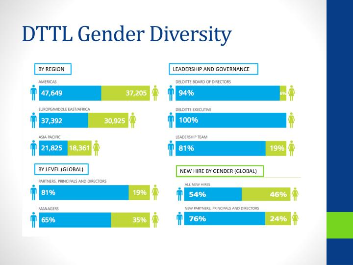 DTTL Gender Diversity