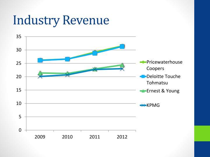 Industry Revenue